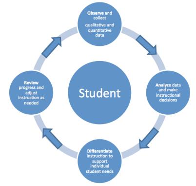 assessment_diagram_